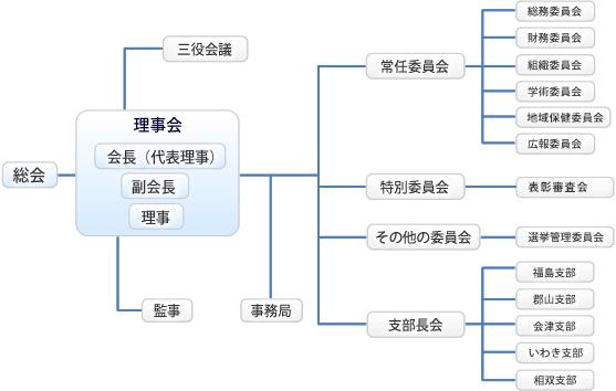 福島県歯科衛生士会組織図